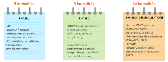 Calendrier Dsn.Dsn La Phase 3 Est Reportee